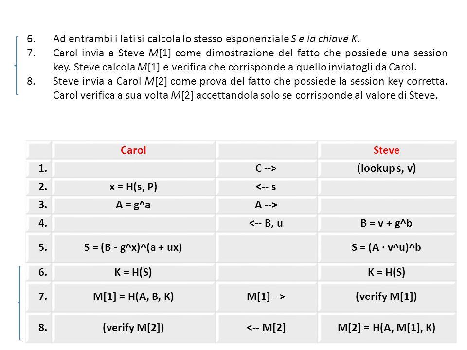 CarolSteve 1.C -->(lookup s, v) 2.x = H(s, P)<-- s 3.A = g^aA --> 4.<-- B, uB = v + g^b 5.S = (B - g^x)^(a + ux)S = (A · v^u)^b 6.K = H(S) 7.M[1] = H(A, B, K)M[1] -->(verify M[1]) 8.(verify M[2])<-- M[2]M[2] = H(A, M[1], K) 6.Ad entrambi i lati si calcola lo stesso esponenziale S e la chiave K.