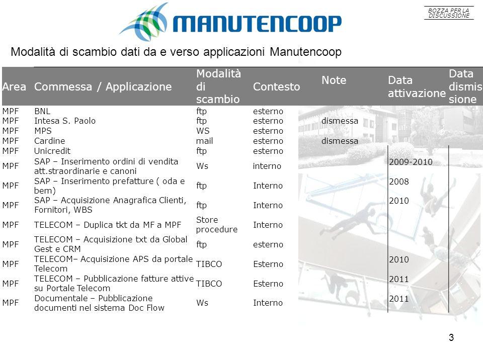 BOZZA PER LA DISCUSSIONE AreaCommessa / Applicazione Modalità di scambio Contesto NoteData attivazione Data dismis sione MPFBNLftpesterno MPFIntesa S.
