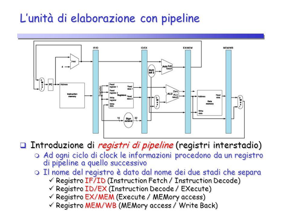 L'unità di elaborazione con pipeline  Introduzione di registri di pipeline (registri interstadio)  Ad ogni ciclo di clock le informazioni procedono