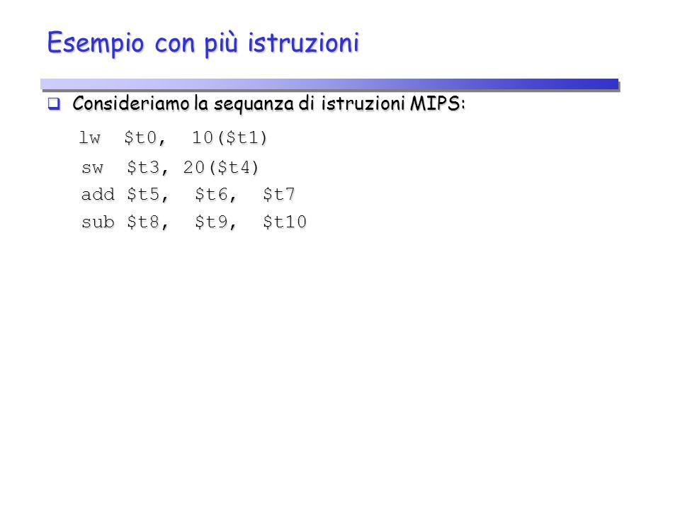 Esempio con più istruzioni  Consideriamo la sequanza di istruzioni MIPS: lw $t0, 10($t1) lw $t0, 10($t1) sw $t3, 20($t4) sw $t3, 20($t4) add $t5, $t6