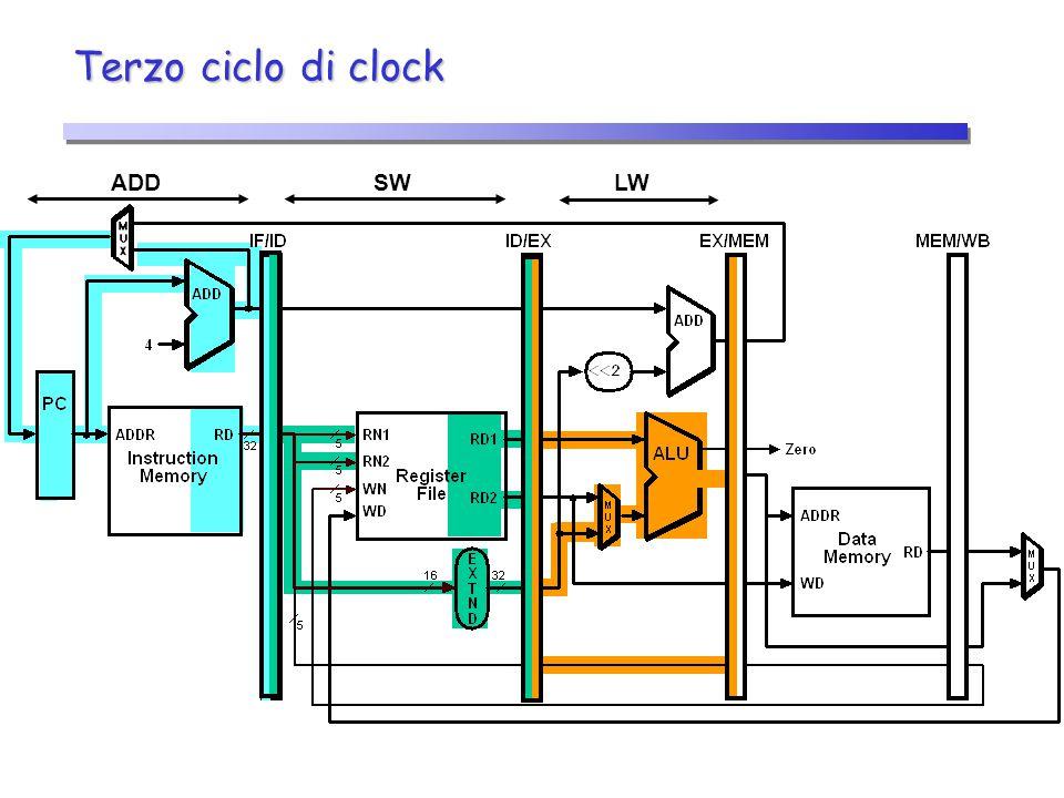 Terzo ciclo di clock LWSWADD