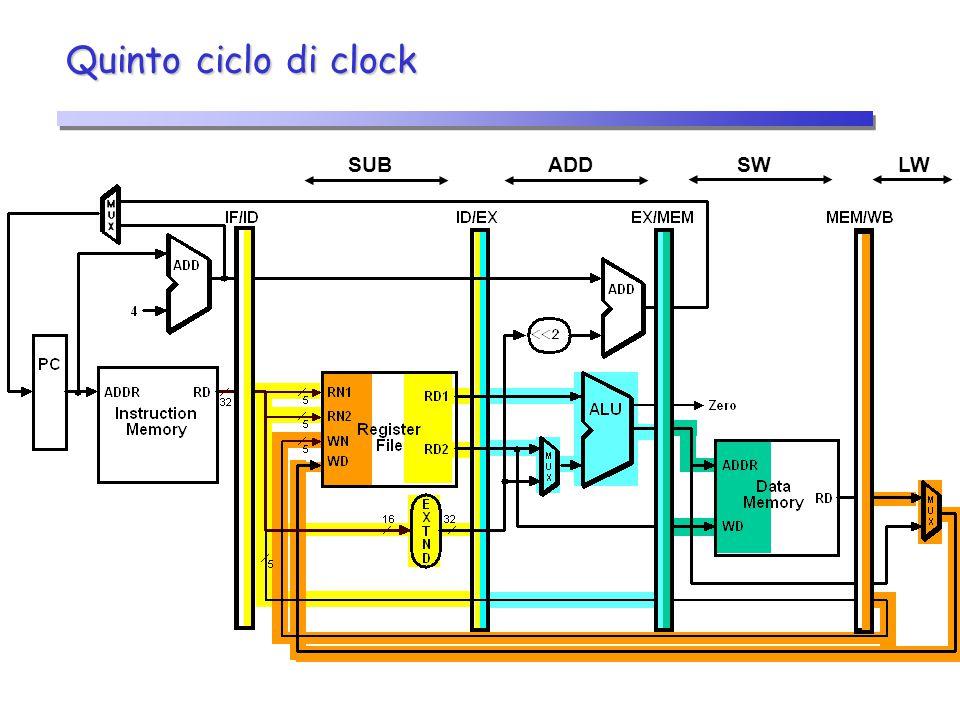 Quinto ciclo di clock LWSWADDSUB