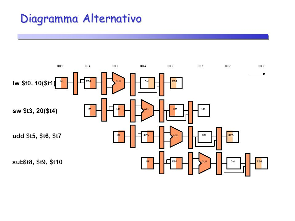 Diagramma Alternativo Time axis