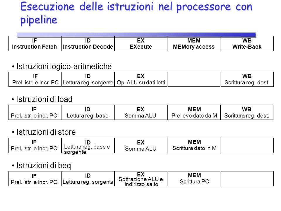 Esecuzione delle istruzioni nel processore con pipeline IF Instruction Fetch ID Instruction Decode EX EXecute MEM MEMory access WB Write-Back Istruzio