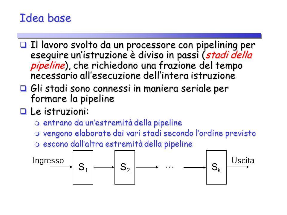 Idea base  Il lavoro svolto da un processore con pipelining per eseguire un'istruzione è diviso in passi (stadi della pipeline), che richiedono una f