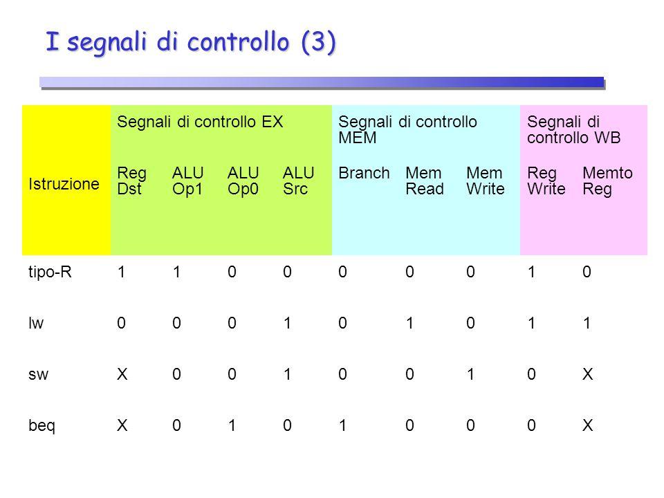 I segnali di controllo (3) Istruzione Segnali di controllo EXSegnali di controllo MEM Segnali di controllo WB Reg Dst ALU Op1 ALU Op0 ALU Src BranchMe