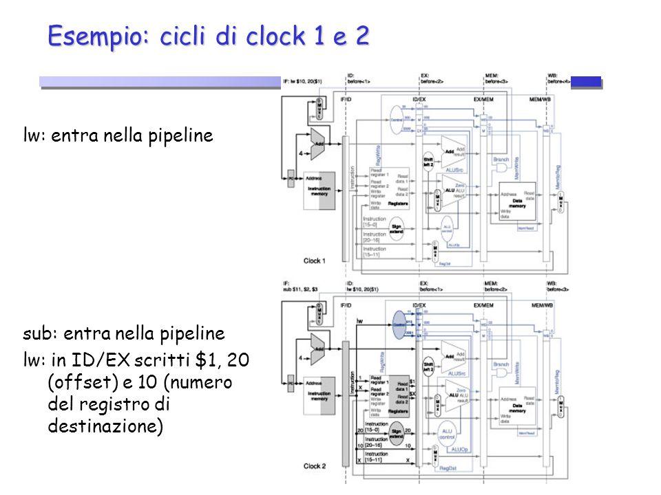 Esempio: cicli di clock 1 e 2 lw: entra nella pipeline sub: entra nella pipeline lw: in ID/EX scritti $1, 20 (offset) e 10 (numero del registro di des