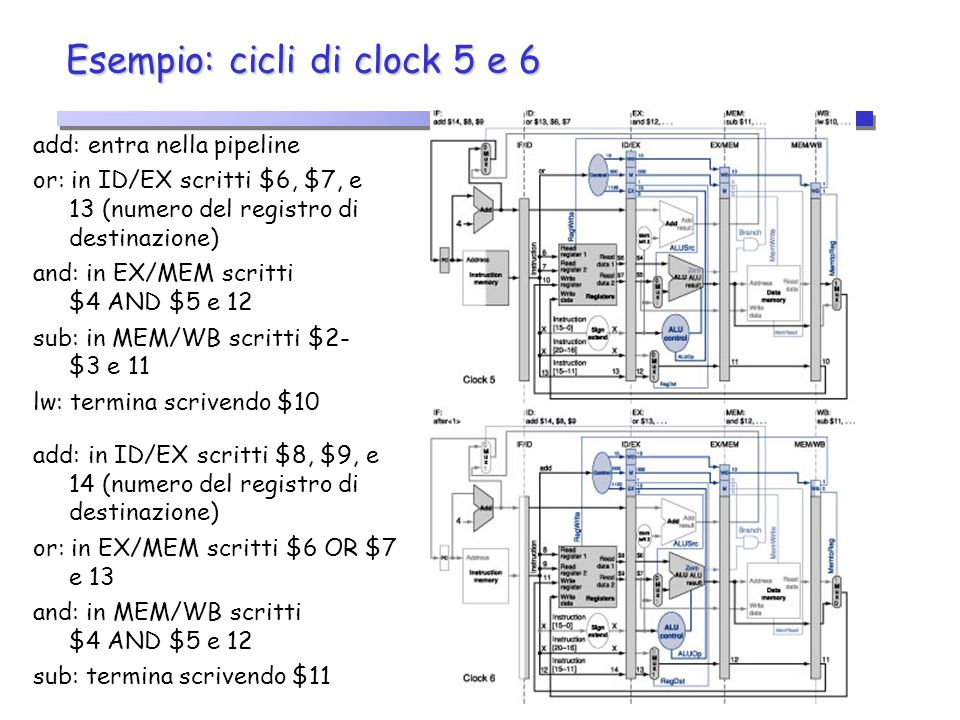 Esempio: cicli di clock 5 e 6 add: entra nella pipeline or: in ID/EX scritti $6, $7, e 13 (numero del registro di destinazione) and: in EX/MEM scritti