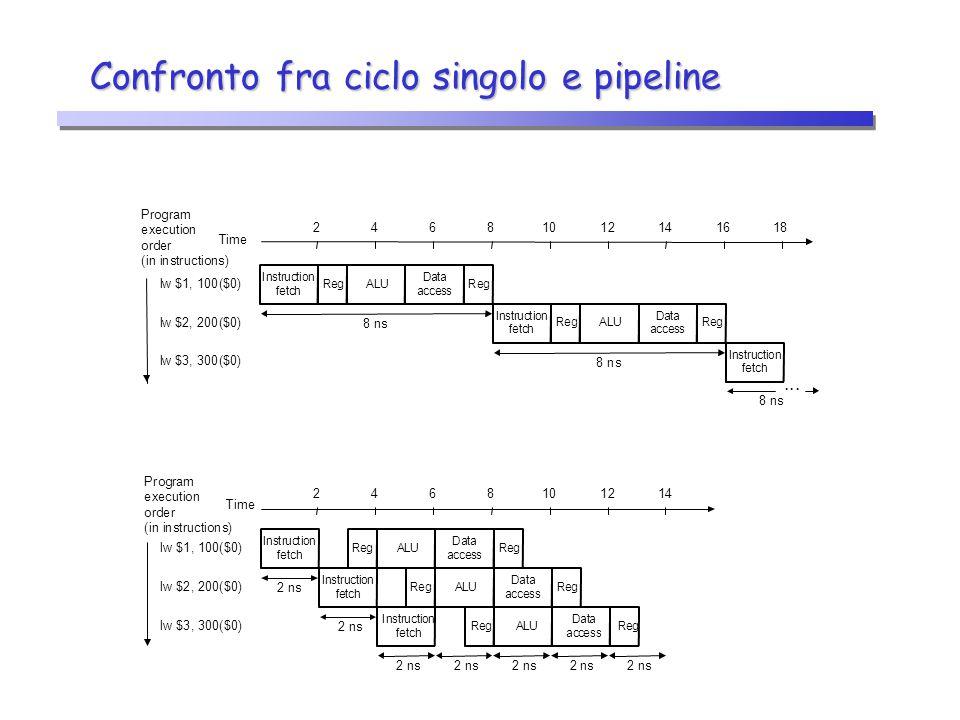 Criticità sui dati  Un'istruzione dipende dal risultato di un'istruzione precedente che è ancora nella pipeline  Esempio 1: add $s0, $t0, $t1 sub $t2, $s0, $t3  Uno degli operandi sorgente di sub ($s0) è prodotto da add, che è ancora nella pipeline  Criticità sui dati di tipo define-use  Esempio 2: lw $s0, 20($t1) sub $t2, $s0, $t3  Uno degli operandi sorgente di sub ($s0) è prodotto da lw, che è ancora nella pipeline  Criticità sui dati di tipo load-use