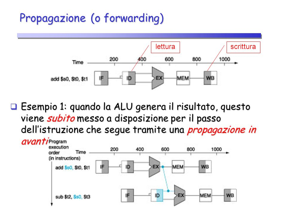 Propagazione (o forwarding)  Esempio 1: quando la ALU genera il risultato, questo viene subito messo a disposizione per il passo dell'istruzione che
