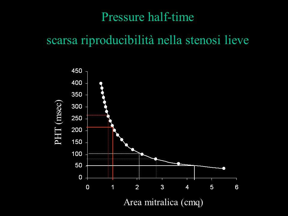 PHT (msec) Area mitralica (cmq) Pressure half-time scarsa riproducibilità nella stenosi lieve