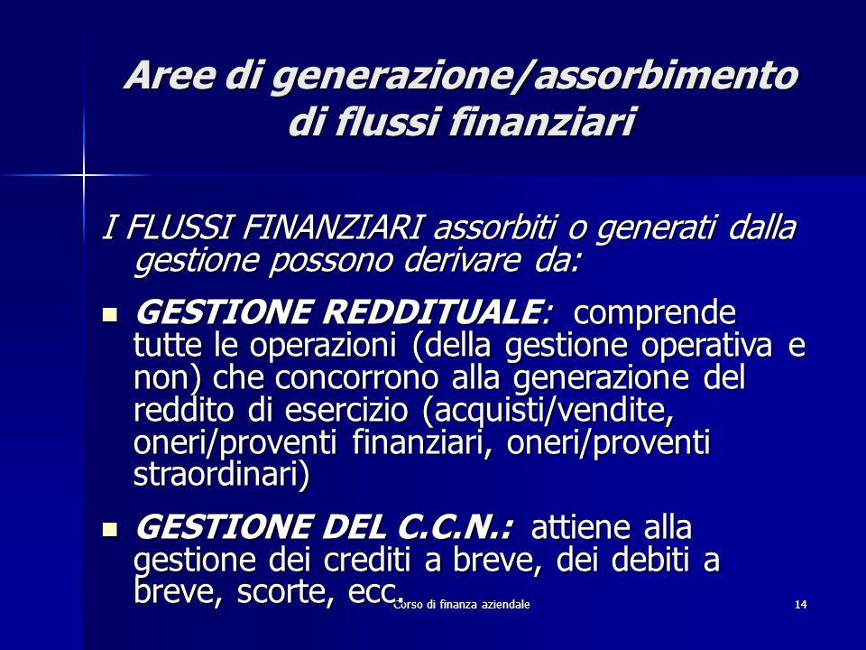 Corso di finanza aziendale14 Aree di generazione/assorbimento di flussi finanziari I FLUSSI FINANZIARI assorbiti o generati dalla gestione possono der