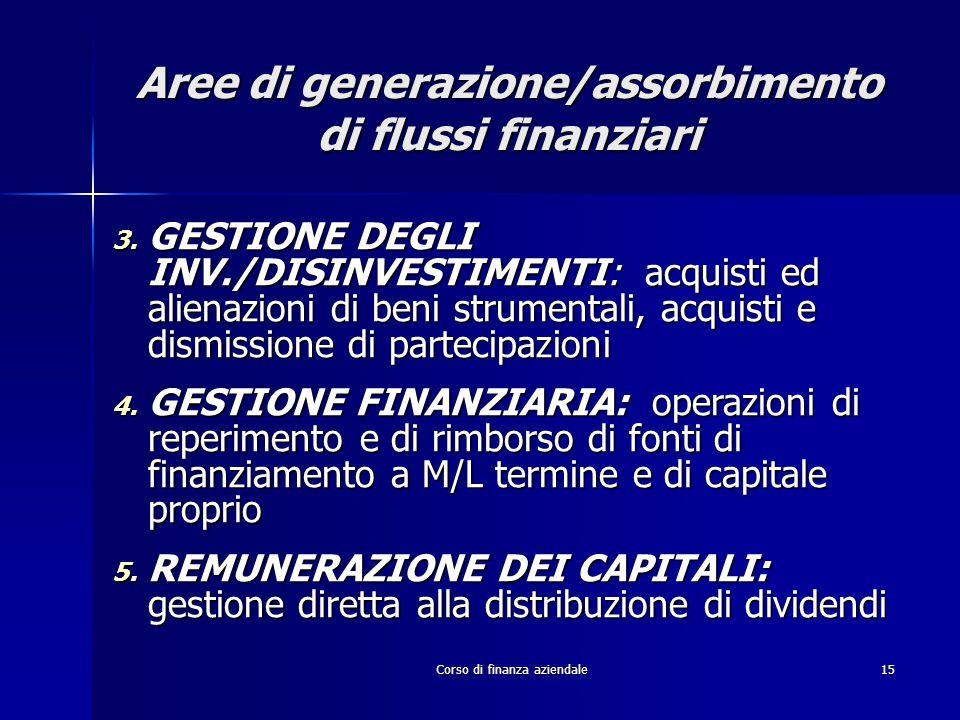 Corso di finanza aziendale15 Aree di generazione/assorbimento di flussi finanziari 3. GESTIONE DEGLI INV./DISINVESTIMENTI: acquisti ed alienazioni di
