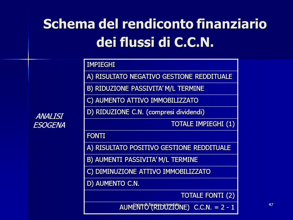 Corso di finanza aziendale47 Schema del rendiconto finanziario dei flussi di C.C.N. IMPIEGHI A) RISULTATO NEGATIVO GESTIONE REDDITUALE B) RIDUZIONE PA