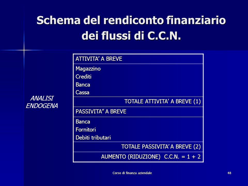 Corso di finanza aziendale48 Schema del rendiconto finanziario dei flussi di C.C.N. ATTIVITA' A BREVE MagazzinoCreditiBancaCassa TOTALE ATTIVITA' A BR