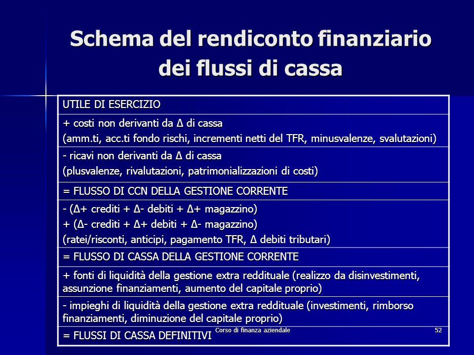 Corso di finanza aziendale52 Schema del rendiconto finanziario dei flussi di cassa UTILE DI ESERCIZIO + costi non derivanti da ∆ di cassa (amm.ti, acc
