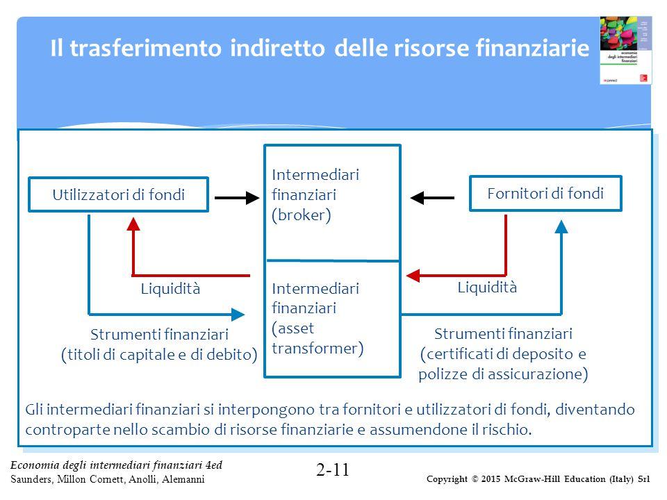 Copyright © 2015 McGraw-Hill Education (Italy) Srl Economia degli intermediari finanziari 4ed Saunders, Millon Cornett, Anolli, Alemanni Il trasferime