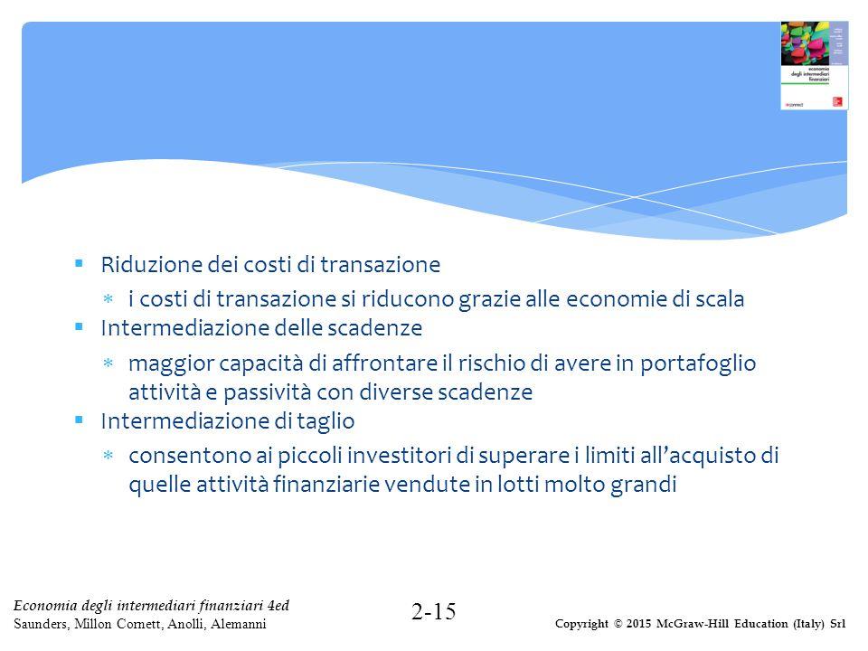 Copyright © 2015 McGraw-Hill Education (Italy) Srl Economia degli intermediari finanziari 4ed Saunders, Millon Cornett, Anolli, Alemanni  Riduzione d