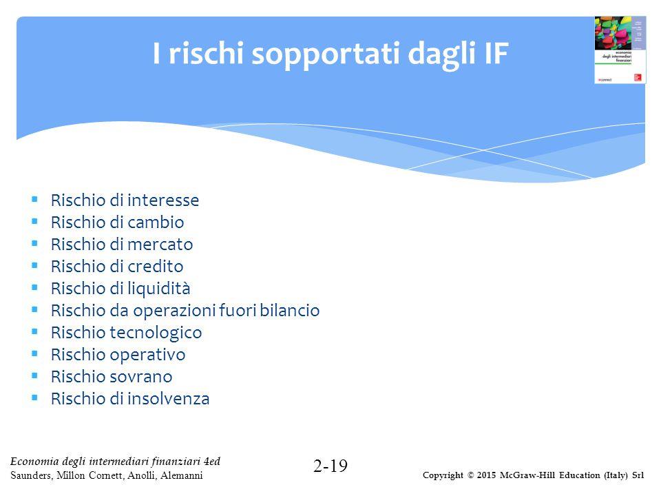 Copyright © 2015 McGraw-Hill Education (Italy) Srl Economia degli intermediari finanziari 4ed Saunders, Millon Cornett, Anolli, Alemanni I rischi sopp