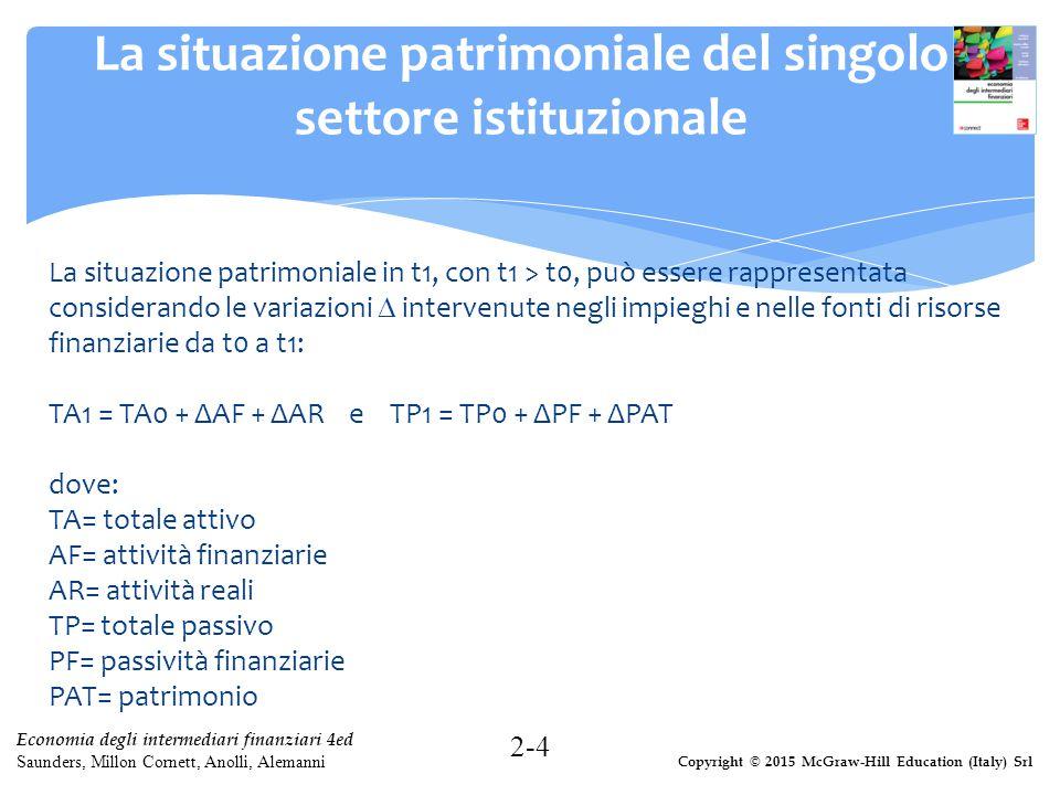 Copyright © 2015 McGraw-Hill Education (Italy) Srl Economia degli intermediari finanziari 4ed Saunders, Millon Cornett, Anolli, Alemanni Il saldo finanziario In base al vincolo di bilancio TA1 = TP1, nonché TA0 = TP0, perciò: ΔAF + IAR = ΔPF + S dove: IAR= investimenti in attività reali ossia ΔAF - ΔPF = S - IAR La differenza tra la variazione delle AF e la variazione delle PF, nonché la differenza tra risparmio e investimenti in attività reali, identificano il cosiddetto saldo finanziario (o risparmio finanziario ), ossia la ricchezza finanziaria che residua dal reddito prodotto e non consumato (risparmio in senso economico), al netto degli investimenti in attività reali.