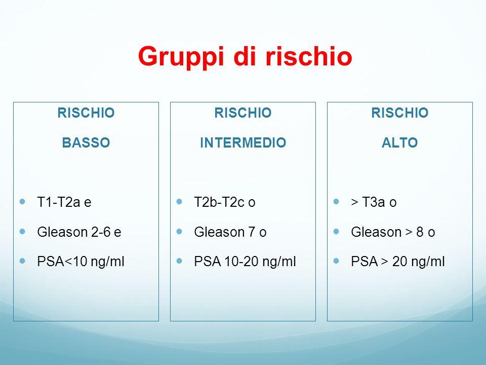 Gruppi di rischio RISCHIO BASSO T1-T2a e Gleason 2-6 e PSA<10 ng/ml RISCHIO INTERMEDIO T2b-T2c o Gleason 7 o PSA 10-20 ng/ml RISCHIO ALTO > T3a o Gleason > 8 o PSA > 20 ng/ml