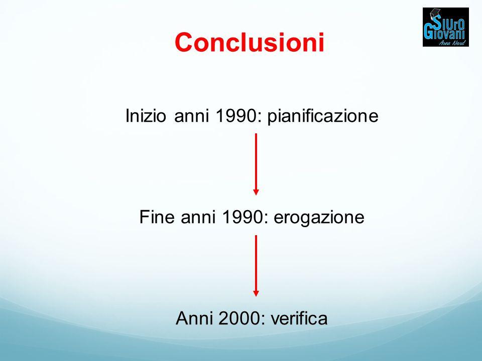 Conclusioni Inizio anni 1990: pianificazione Fine anni 1990: erogazione Anni 2000: verifica