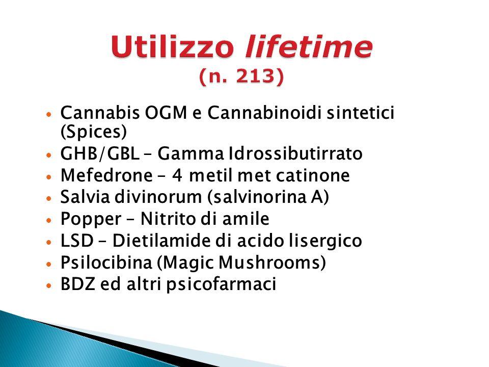 Cannabis OGM e Cannabinoidi sintetici (Spices) GHB/GBL – Gamma Idrossibutirrato Mefedrone – 4 metil met catinone Salvia divinorum (salvinorina A) Popper – Nitrito di amile LSD – Dietilamide di acido lisergico Psilocibina (Magic Mushrooms) BDZ ed altri psicofarmaci