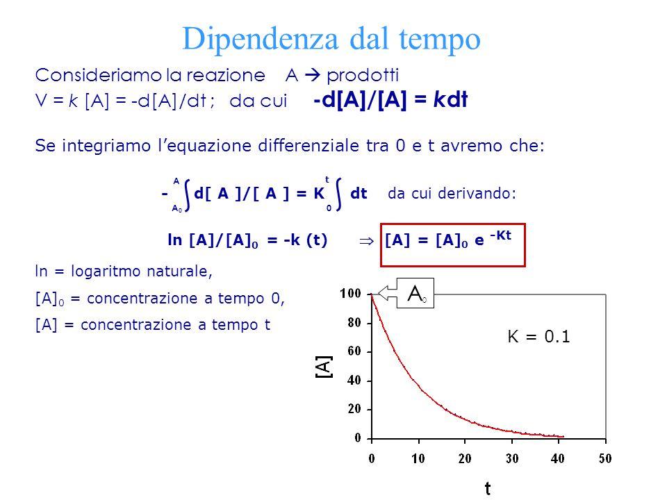 Consideriamo la reazione A  prodotti V = k [A] = -d[A]/dt ; da cui -d[A]/[A] = k dt Se integriamo l'equazione differenziale tra 0 e t avremo che: - d