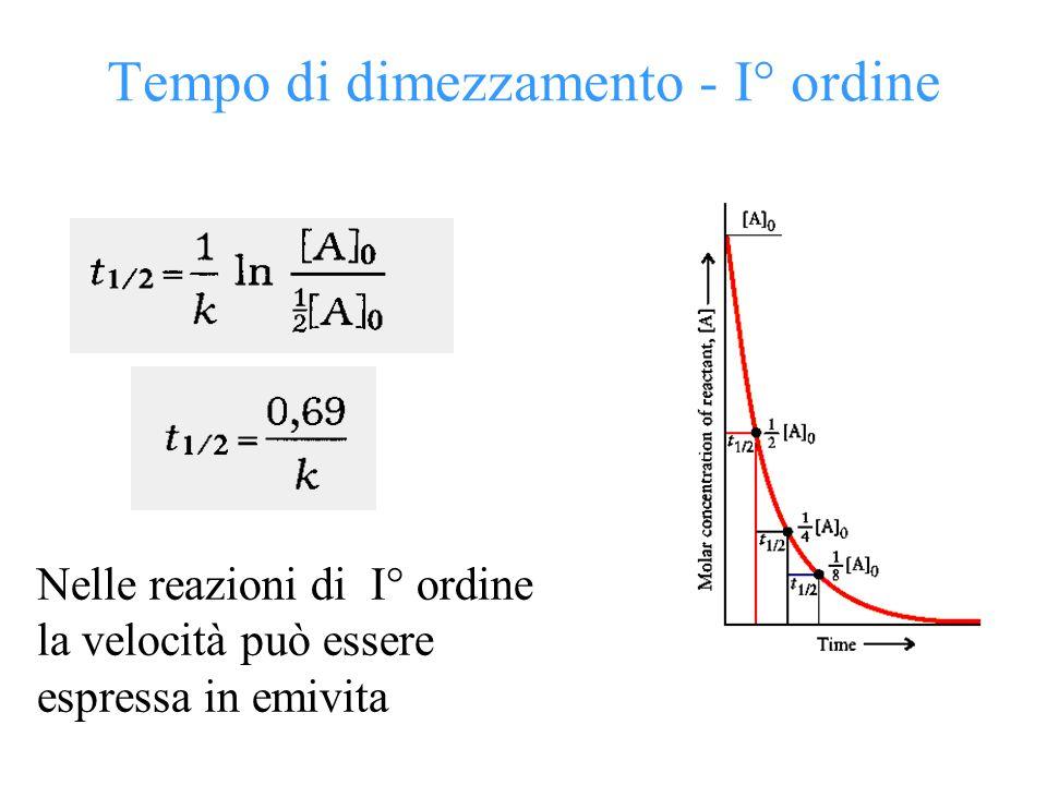 Tempo di dimezzamento - I° ordine Nelle reazioni di I° ordine la velocità può essere espressa in emivita