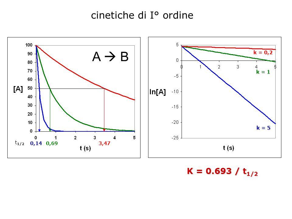 Grafico ln [A] contro t per una reazione del I° ordine.