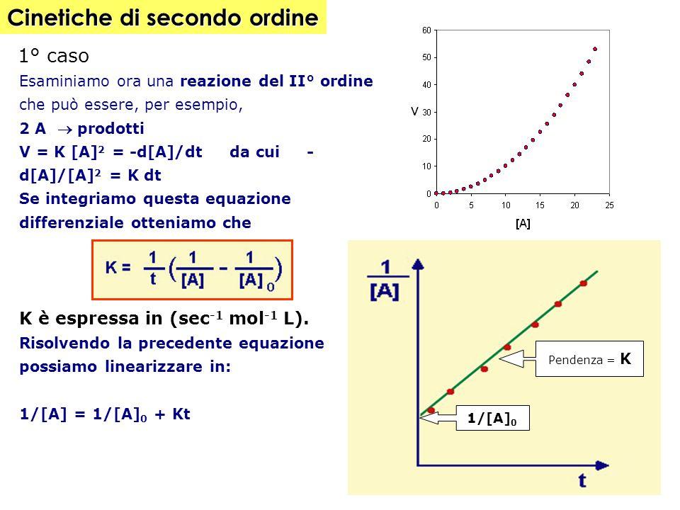B A A A A A A A A A A A A A A A A A A A A A A A A A A A A A A A A A A A A A A A A A A A A A B B Se [A]= costante e [A] o >>[B] o  ln [B]/[B] o =-K[A] o t In queste condizioni il grafico ln[B] vs t risulta lineare (la reazione è di I ordine rispetto a B) la k app ricavabile dalla pendenza (a differenza di quanto accade in una vera reazione di I° ordine) dipenderà dalla [A] o [A] 0 [B] [A] 0 [B] ln = [A][B] 0 [A][B] 0 [B] [B] ln = -K[A] 0 t [B] 0 [B] 0 ln [B] 0 Ln[B] Pendenza= -k[A] 0 V = k [A] [B] 2° caso