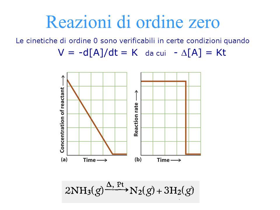 Reazioni di ordine zero Le cinetiche di ordine 0 sono verificabili in certe condizioni quando V = -d[A]/dt = K da cui - [A] = Kt