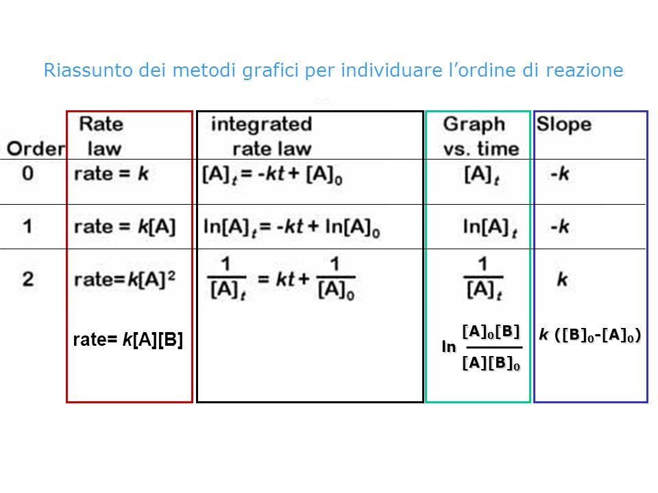 2 N 2 O 5  4 NO 2 + O 2 Confrontando i diversi plots diagnostici quello che risulta in una linea retta darà l'indicazione sull'ordine di reazione