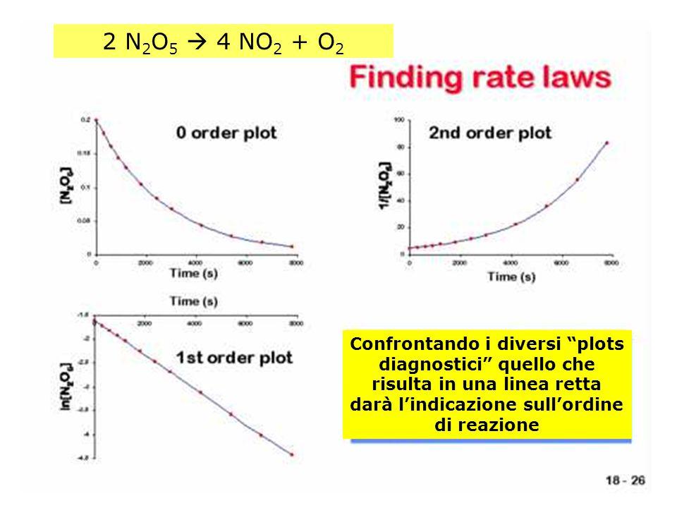 """2 N 2 O 5  4 NO 2 + O 2 Confrontando i diversi """"plots diagnostici"""" quello che risulta in una linea retta darà l'indicazione sull'ordine di reazione"""
