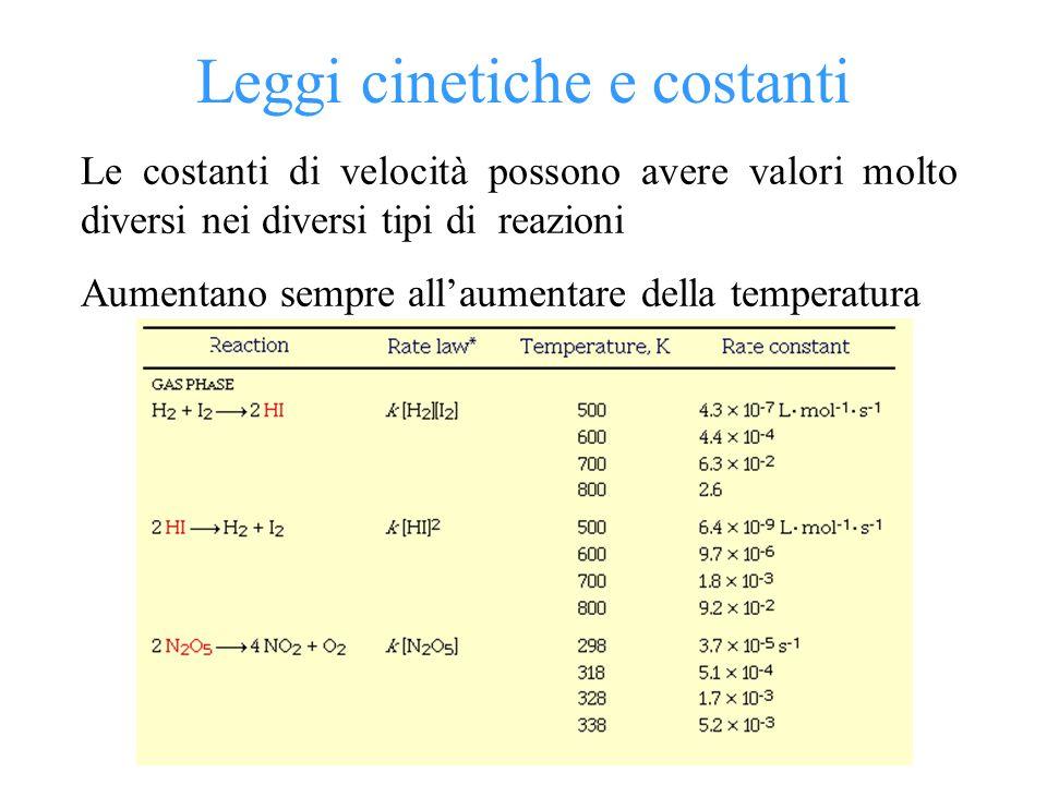 Dipendenza dalla temperatura La velocità delle reazioni aumenta con la temperatura Quindi k è dipendente dalla temperatura Equazione di Arrhenius: Ea Ea Ea EaRT - = A · e k = A · e = lnA - lnk = lnA - Equazione di Arrhenius nella forma logaritmica Ea Ea Ea Ea RT A= fattore pre-esponenziale E a = energia di attivazione T= temperatura assoluta R= costante dei gas Frazione di molecole dotate dell'energia minima per la reazione