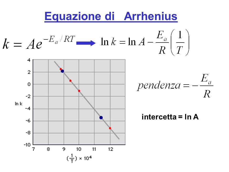 Equazione di Arrhenius intercetta = ln A