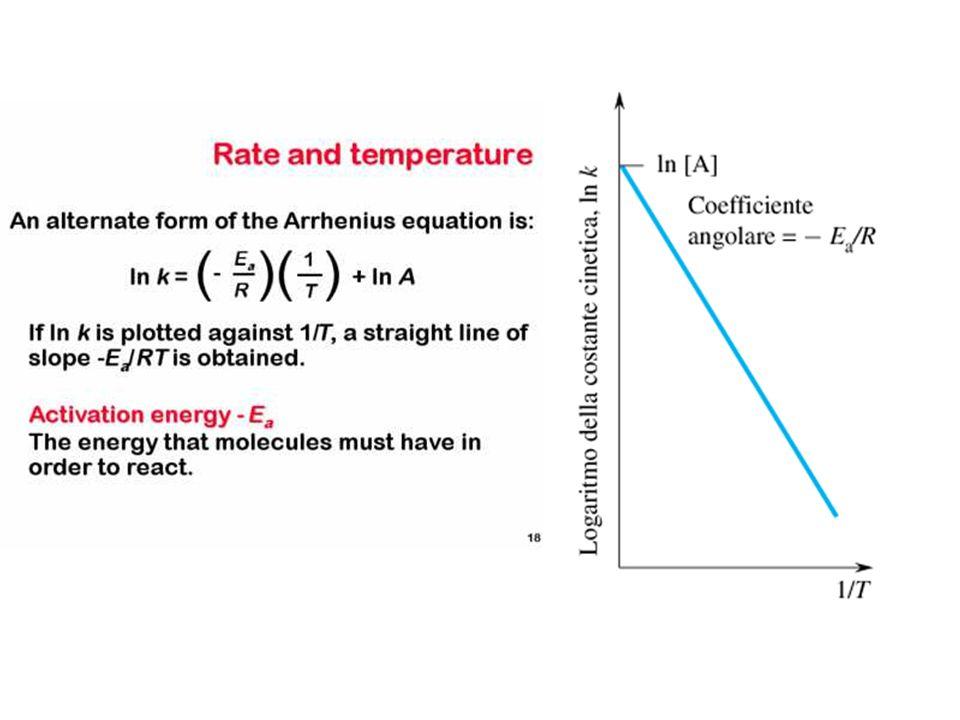 Parametri di Arrhenius Fattori pre-esponenziali A ed E a di alcune reazioni