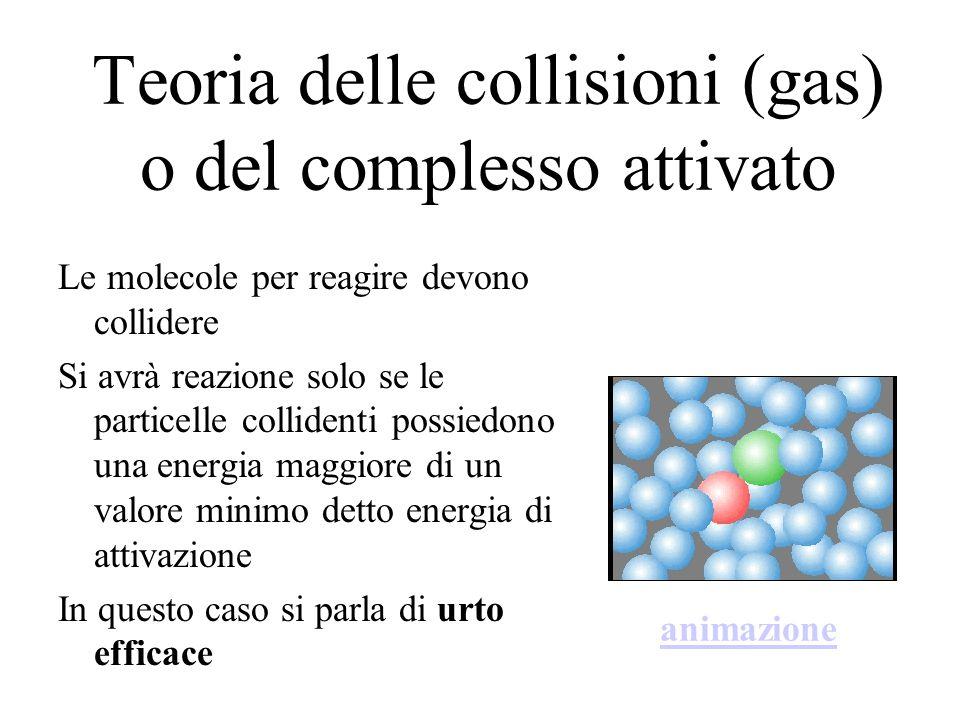 Teoria delle collisioni (gas) o del complesso attivato Le molecole per reagire devono collidere Si avrà reazione solo se le particelle collidenti poss