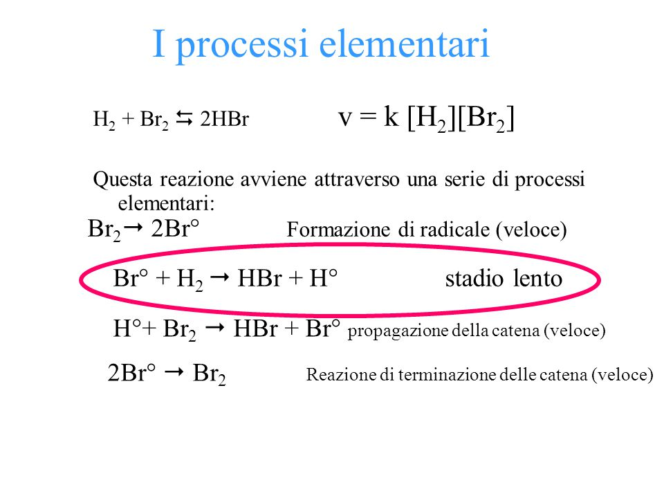 v reazione = k' [H 2 ][Br°] La concentrazione di Br non può però essere dedotta sperimentalmente, quindi va espressa in funzione di quella di Br 2 Br 2 2Br° v reazione = k [H 2 ][Br 2 ]