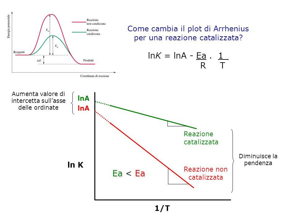Come cambia il plot di Arrhenius per una reazione catalizzata? 1/T ln K lnK = lnA - Ea. 1_ R T Reazione catalizzata Reazione non catalizzata EaEa Ea <