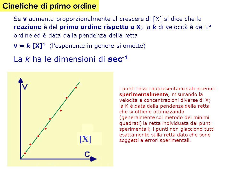 Consideriamo la reazione A  prodotti V = k [A] = -d[A]/dt ; da cui -d[A]/[A] = k dt Se integriamo l'equazione differenziale tra 0 e t avremo che: - d[ A ]/[ A ] = K dt da cui derivando: ln [A]/[A] 0 = -k (t)  [A] = [A] 0 e -Kt ln = logaritmo naturale, [A] 0 = concentrazione a tempo 0, [A] = concentrazione a tempo t A0A0 A t 0 K = 0.1 A0A0 Dipendenza dal tempo