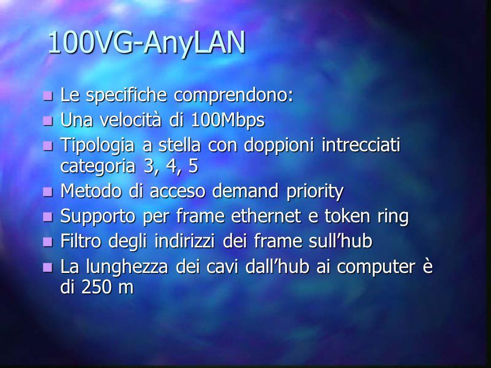 100VG-AnyLAN Le specifiche comprendono: Le specifiche comprendono: Una velocità di 100Mbps Una velocità di 100Mbps Tipologia a stella con doppioni intrecciati categoria 3, 4, 5 Tipologia a stella con doppioni intrecciati categoria 3, 4, 5 Metodo di acceso demand priority Metodo di acceso demand priority Supporto per frame ethernet e token ring Supporto per frame ethernet e token ring Filtro degli indirizzi dei frame sull'hub Filtro degli indirizzi dei frame sull'hub La lunghezza dei cavi dall'hub ai computer è di 250 m La lunghezza dei cavi dall'hub ai computer è di 250 m