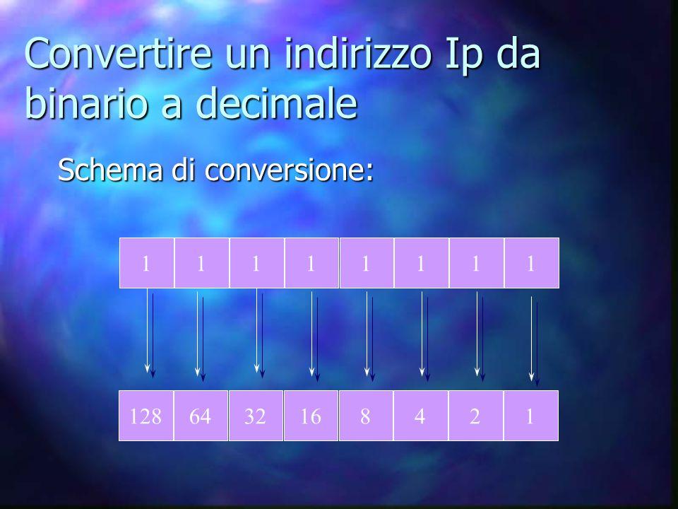 Convertire un indirizzo Ip da binario a decimale Schema di conversione: 11111111 1286432168421