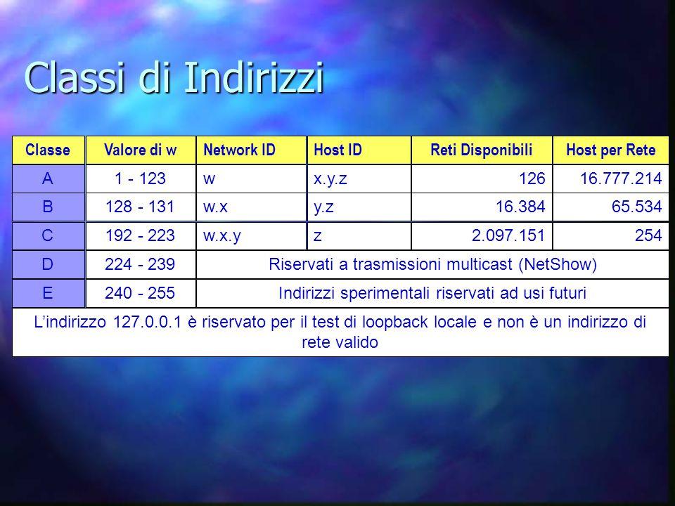 Classi di Indirizzi ClasseValore di wNetwork IDHost IDReti DisponibiliHost per Rete A1 - 123wx.y.z12616.777.214 B128 - 131w.xy.z16.38465.534 C192 - 223w.x.yz2.097.151254 D224 - 239Riservati a trasmissioni multicast (NetShow) E240 - 255Indirizzi sperimentali riservati ad usi futuri L'indirizzo 127.0.0.1 è riservato per il test di loopback locale e non è un indirizzo di rete valido