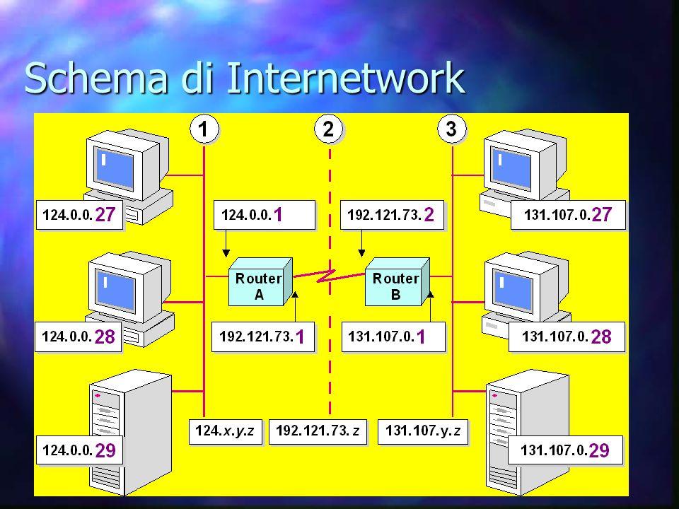 Schema di Internetwork