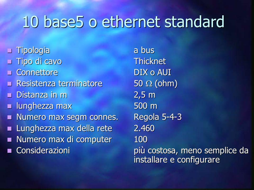 10 base5 o ethernet standard Tipologiaa bus Tipologiaa bus Tipo di cavoThicknet Tipo di cavoThicknet ConnettoreDIX o AUI ConnettoreDIX o AUI Resistenza terminatore50  (ohm) Resistenza terminatore50  (ohm) Distanza in m2,5 m Distanza in m2,5 m lunghezza max500 m lunghezza max500 m Numero max segm connes.Regola 5-4-3 Numero max segm connes.Regola 5-4-3 Lunghezza max della rete2.460 Lunghezza max della rete2.460 Numero max di computer100 Numero max di computer100 Considerazionipiù costosa, meno semplice da installare e configurare Considerazionipiù costosa, meno semplice da installare e configurare