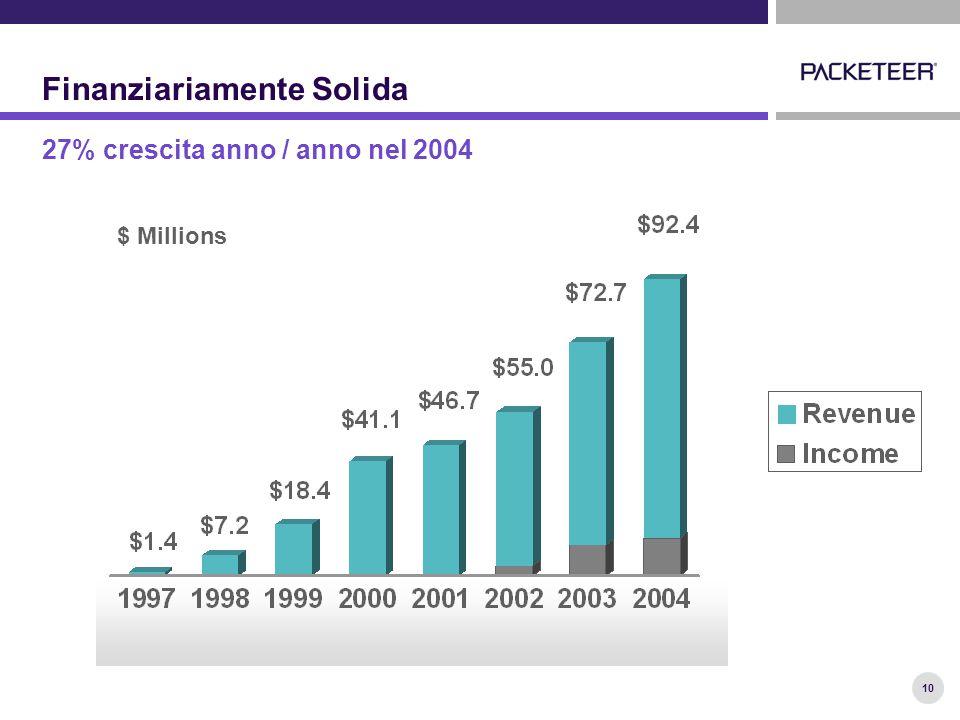 10 Finanziariamente Solida $ Millions 27% crescita anno / anno nel 2004