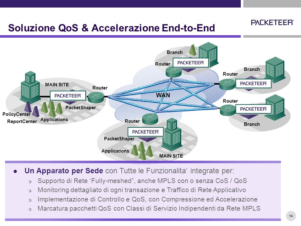14 Soluzione QoS & Accelerazione End-to-End MAIN SITE Applications PacketShaper Router PolicyCenter ReportCenter Router Branch Router Branch Router Branch Applications PacketShaper Router MAIN SITE 14 WAN Un Apparato per Sede con Tutte le Funzionalita' integrate per:  Supporto di Rete 'Fully-meshed , anche MPLS con o senza CoS / QoS  Monitoring dettagliato di ogni transazione e Traffico di Rete Applicativo  Implementazione di Controllo e QoS, con Compressione ed Accelerazione  Marcatura pacchetti QoS con Classi di Servizio Indipendenti da Rete MPLS