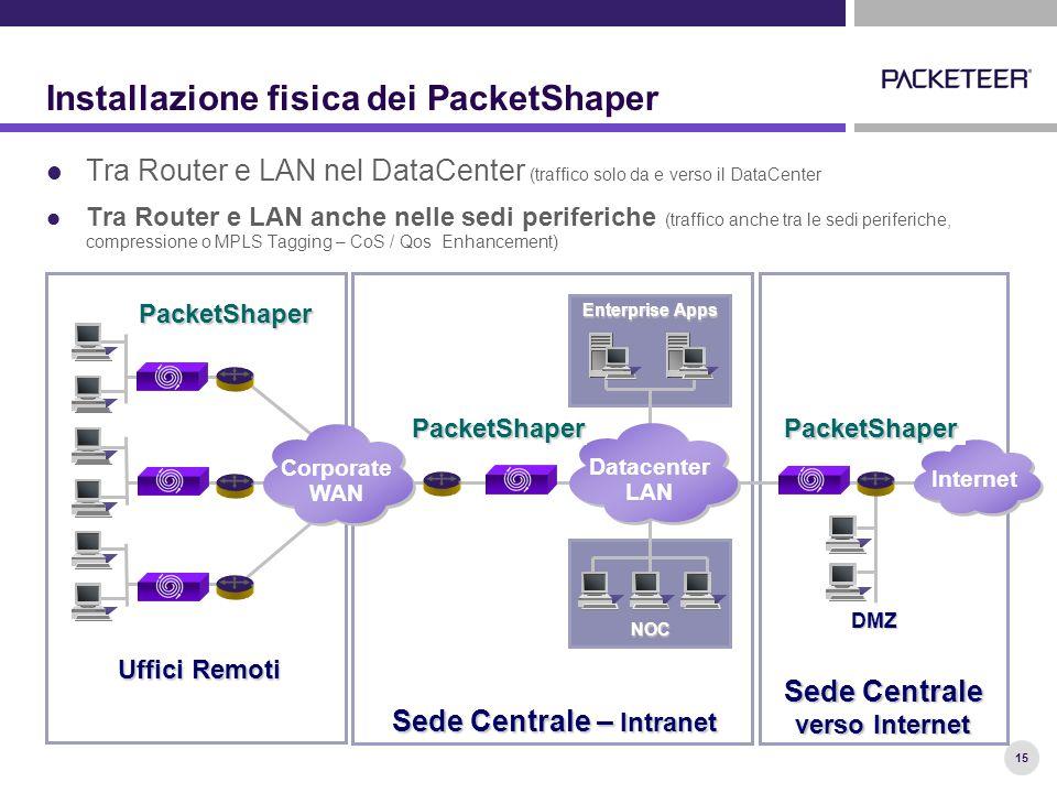 15 Installazione fisica dei PacketShaper Tra Router e LAN nel DataCenter (traffico solo da e verso il DataCenter Tra Router e LAN anche nelle sedi periferiche (traffico anche tra le sedi periferiche, compressione o MPLS Tagging – CoS / Qos Enhancement) DMZ NOC Sede Centrale verso Internet Uffici Remoti Sede Centrale – Intranet Internet Corporate WAN Enterprise Apps Datacenter LAN PacketShaperPacketShaper PacketShaper