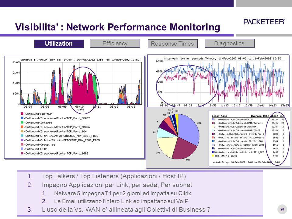 20 Visibilita' : Network Performance Monitoring Utilization Response Times Diagnostics 1.Top Talkers / Top Listeners (Applicazioni / Host IP) 2.Impegno Applicazioni per Link, per sede, Per subnet 1.Netware 5 impegna T1 per 2 giorni ed impatta su Citrix 2.Le Email utilizzano l'intero Link ed impattano sul VoIP 3.L'uso della Vs.